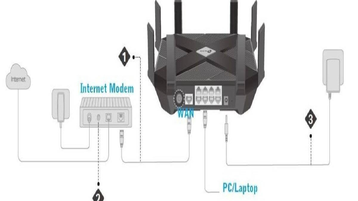 6 Things to Consider When Buying a Router for Optimal Speed
