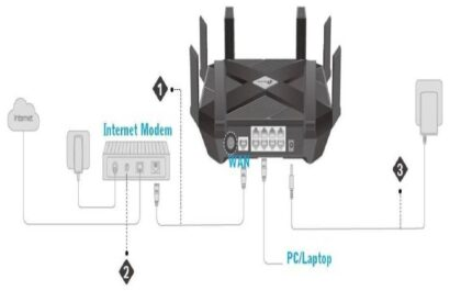 buying a router